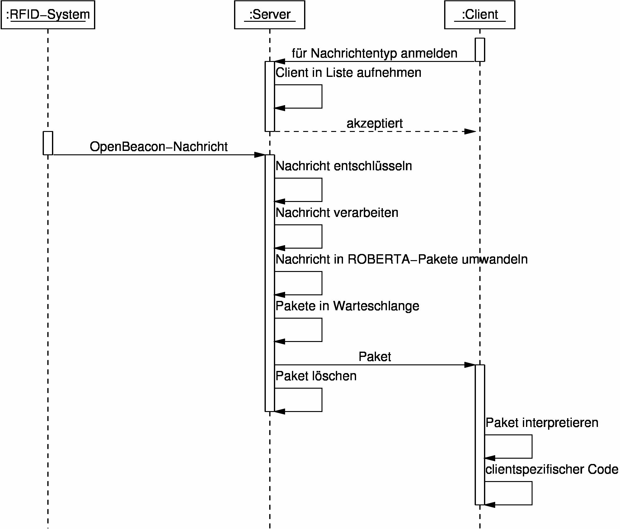 Deroberling tutorialslatex bild des sequenzdiagramms pooptronica Image collections